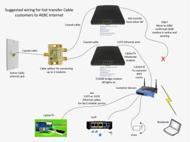 xfinity home wiring diagram today wiring diagram wiring - modem ... wireless modem wire diagram simple wifi diagram pngitem